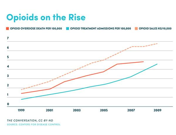 opioid graphs-01