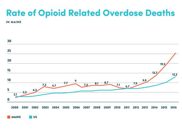 opioid graphs-04